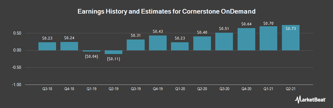 Earnings by Quarter for Cornerstone OnDemand (NASDAQ:CSOD)