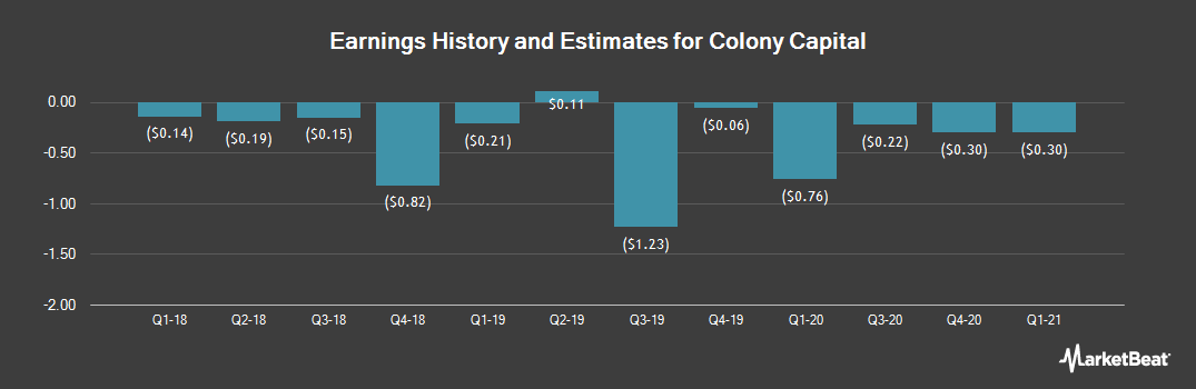 Earnings by Quarter for Colony Capital (NYSE:CLNY)