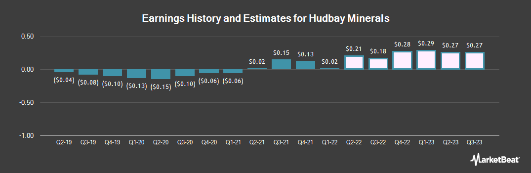 Earnings by Quarter for Hudbay Minerals (NYSE:HBM)