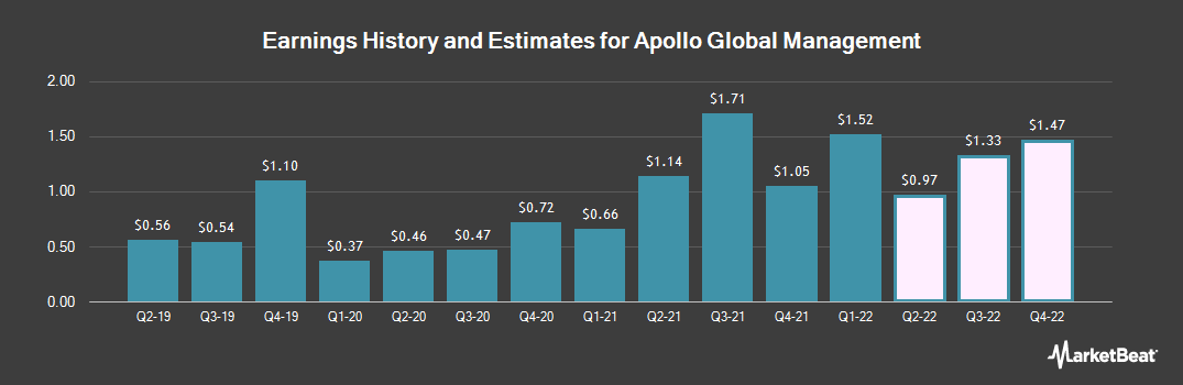 Earnings by Quarter for Apollo Global Management (NYSE:APO)