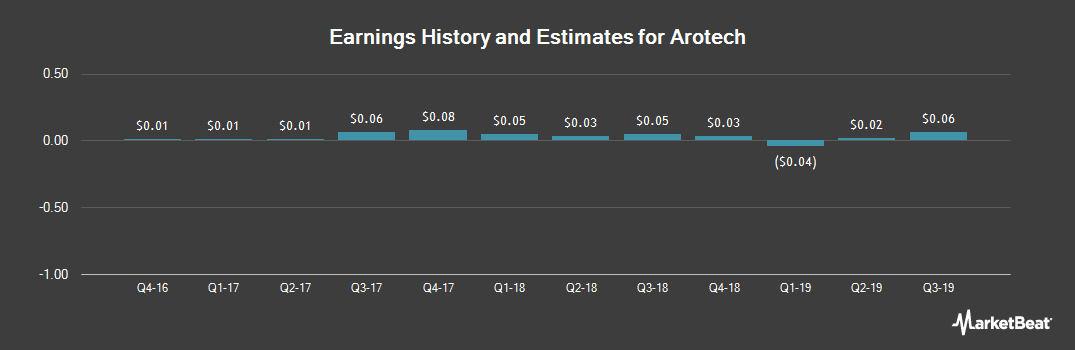 Earnings by Quarter for Arotech (NASDAQ:ARTX)