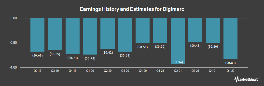 Earnings by Quarter for Digimarc (NASDAQ:DMRC)