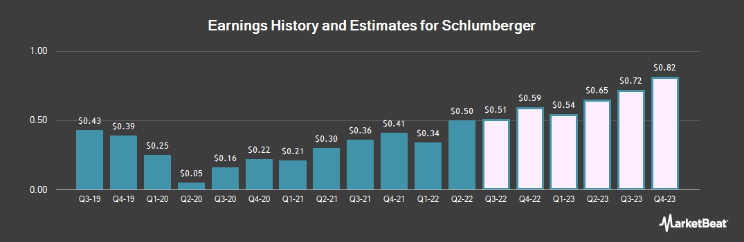 Earnings by Quarter for Schlumberger (NYSE:SLB)