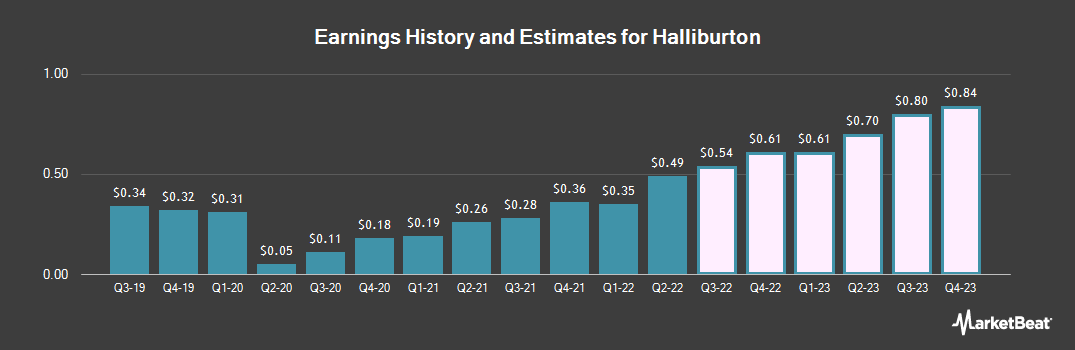 Earnings by Quarter for Halliburton Company (NYSE:HAL)