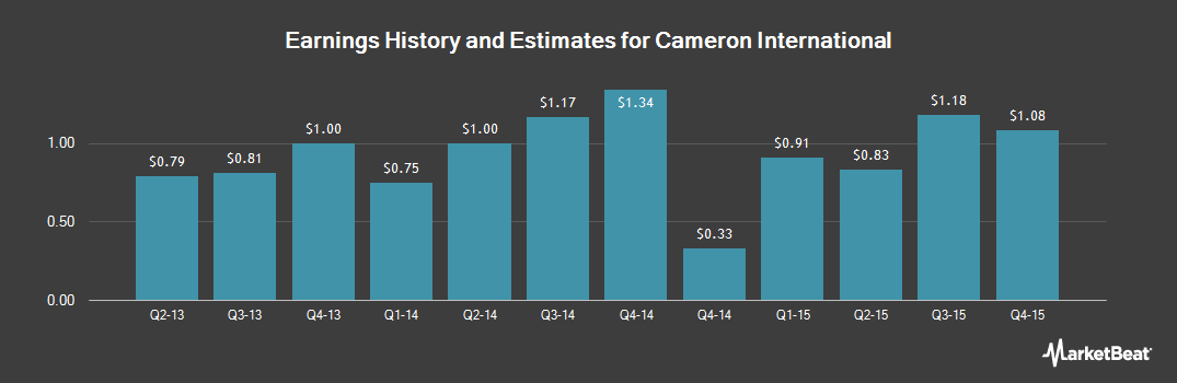Earnings by Quarter for Cameron International (NYSE:CAM)