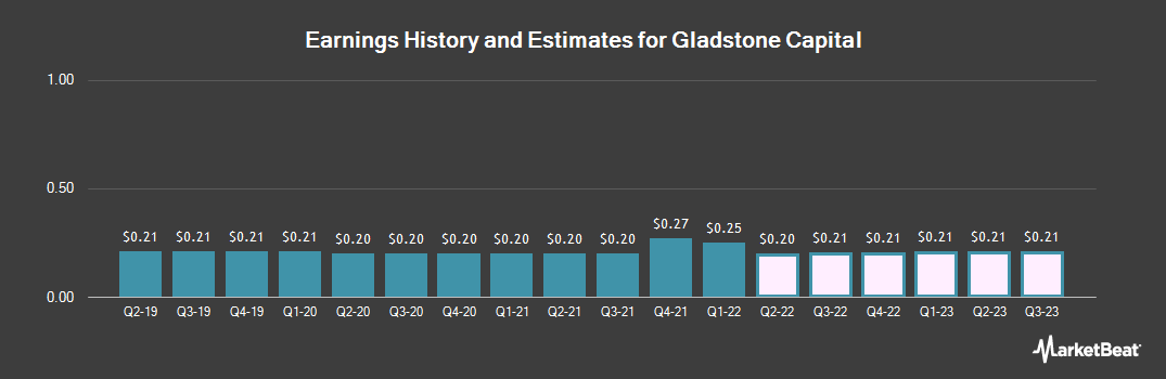 Earnings by Quarter for Gladstone Capital (NASDAQ:GLAD)