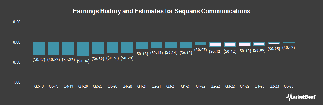 Earnings by Quarter for Sequans Communications (NYSE:SQNS)