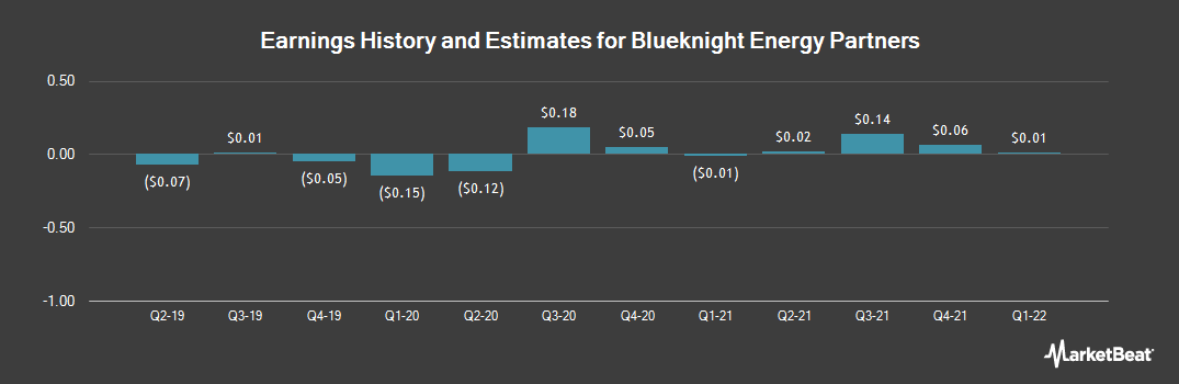 Earnings by Quarter for Blueknight Energy Partners (NASDAQ:BKEP)