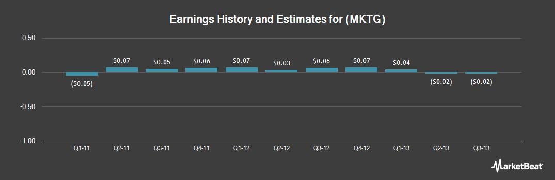 Earnings by Quarter for Responsys (NASDAQ:MKTG)