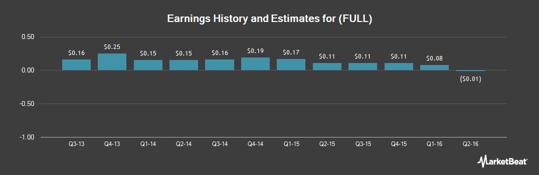 Earnings by Quarter for Full Circle Capital (NASDAQ:FULL)