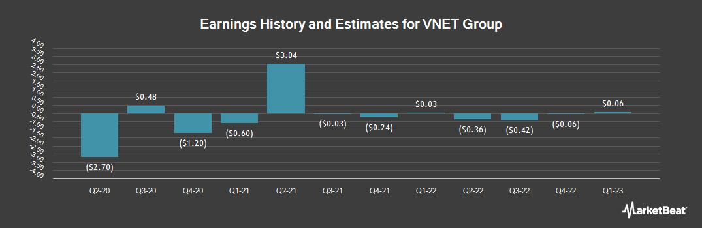 Earnings by Quarter for 21Vianet Group (NASDAQ:VNET)