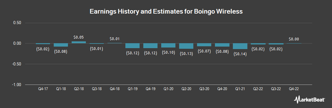 Earnings by Quarter for Boingo Wireless (NASDAQ:WIFI)