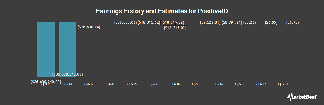 Earnings by Quarter for PositiveID (OTCMKTS:PSID)