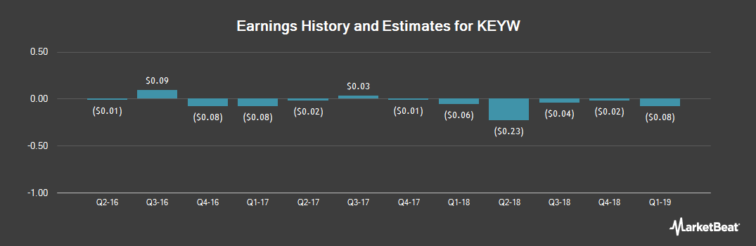 Earnings by Quarter for The KEYW Holding Corporation (NASDAQ:KEYW)