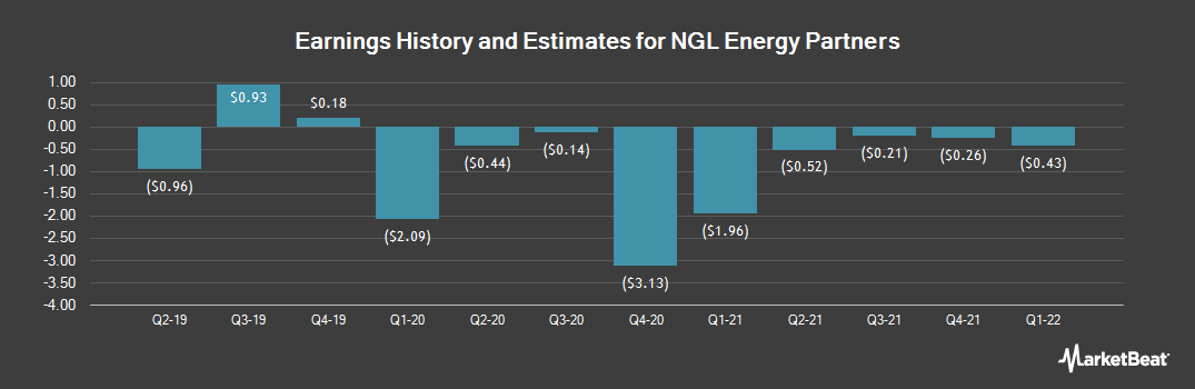 Earnings by Quarter for NGL Energy Partners (NYSE:NGL)