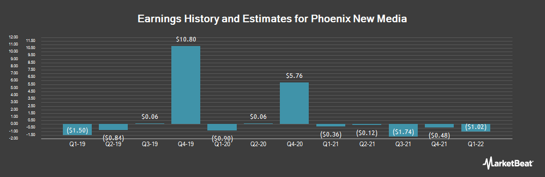 Earnings by Quarter for Phoenix New Media Limited (NYSE:FENG)
