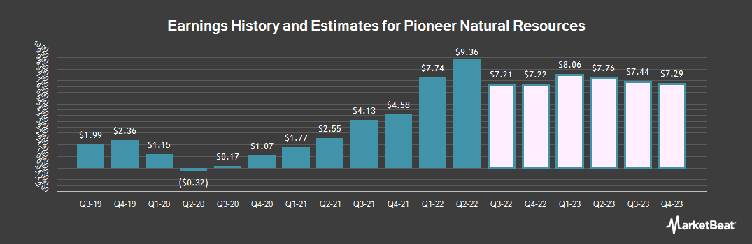 Earnings by Quarter for Pioneer Natural Resources (NYSE:PXD)