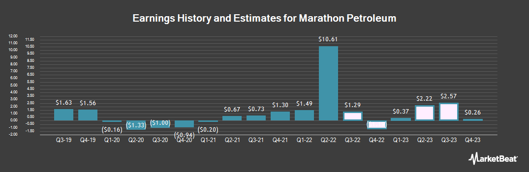 Earnings by Quarter for Marathon Petroleum (NYSE:MPC)