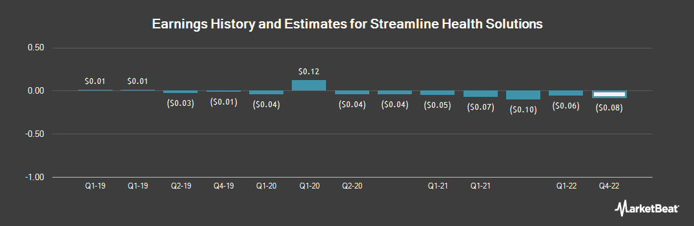 Earnings by Quarter for Streamline Health Solutions (NASDAQ:STRM)