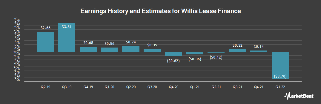 Earnings by Quarter for Willis Lease Finance (NASDAQ:WLFC)