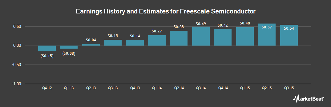 Earnings by Quarter for Freescale Semiconductor (NYSE:FSL)