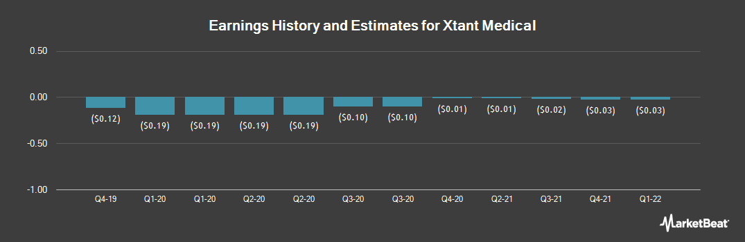 Earnings by Quarter for Xtant Medical (NYSEAMERICAN:XTNT)