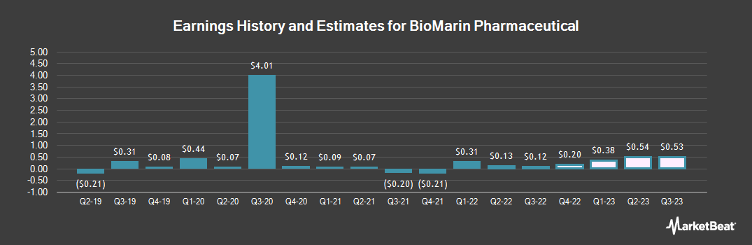 Earnings by Quarter for BioMarin Pharmaceutical (NASDAQ:BMRN)
