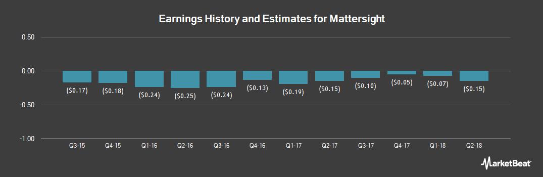Earnings by Quarter for Mattersight (NASDAQ:MATR)
