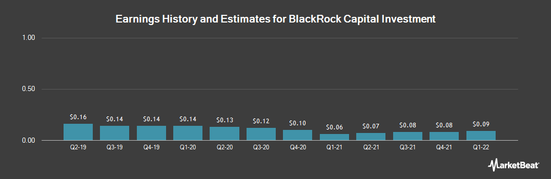 Earnings by Quarter for Blackrock Capital Investment (NASDAQ:BKCC)