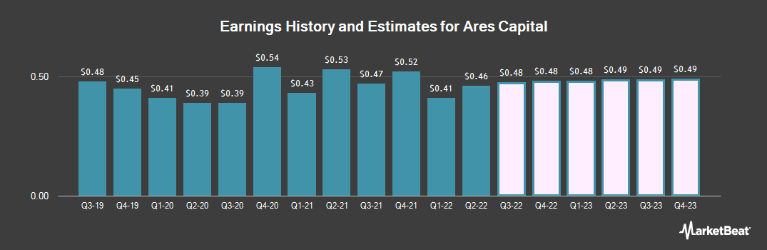 Earnings by Quarter for Ares Capital (NASDAQ:ARCC)