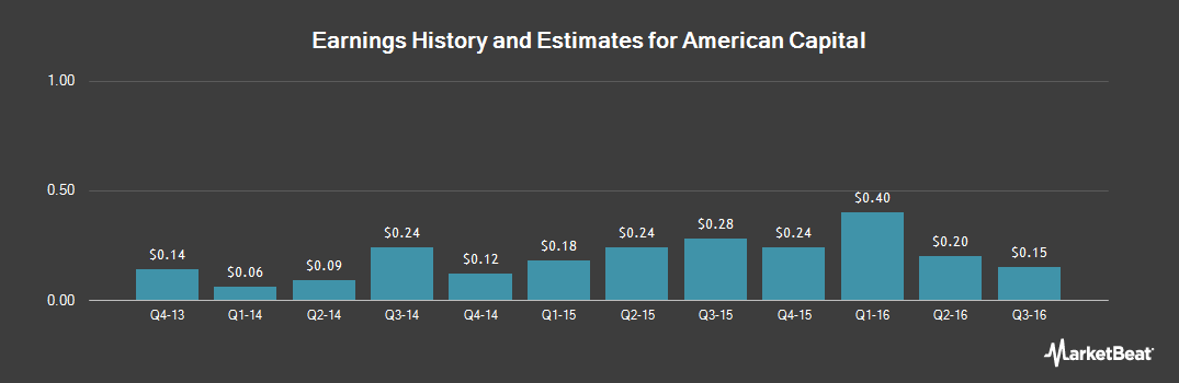 Earnings by Quarter for American Capital (NASDAQ:ACAS)