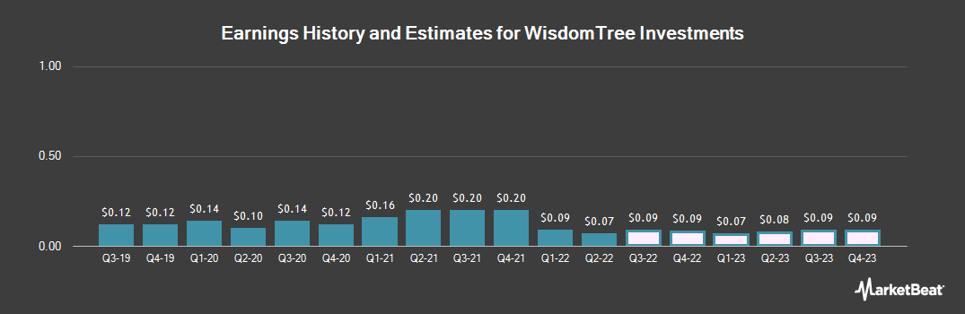 Earnings by Quarter for WisdomTree Investments (NASDAQ:WETF)