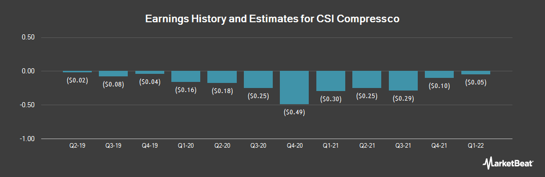 Earnings by Quarter for Compressco Partners (NASDAQ:CCLP)