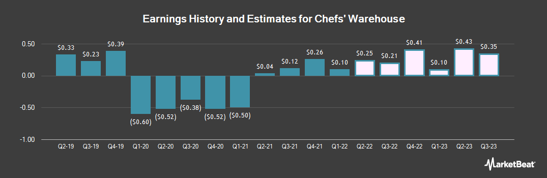 Earnings by Quarter for Chefs` Warehouse (NASDAQ:CHEF)