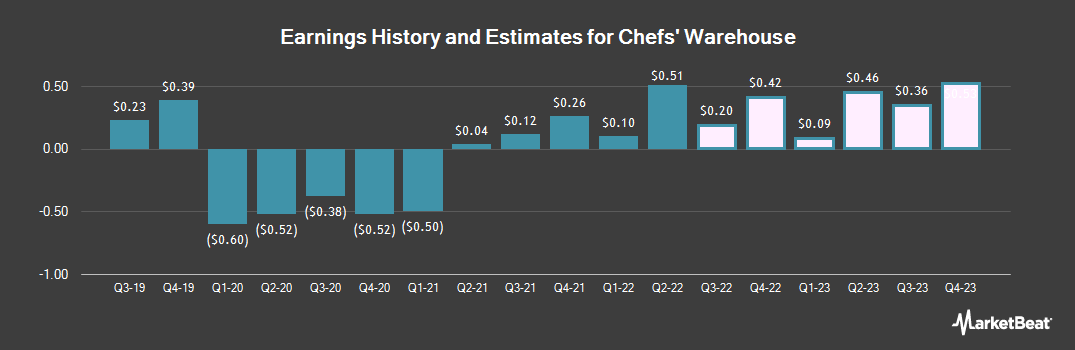 Earnings by Quarter for Chef`s Warehouse (NASDAQ:CHEF)