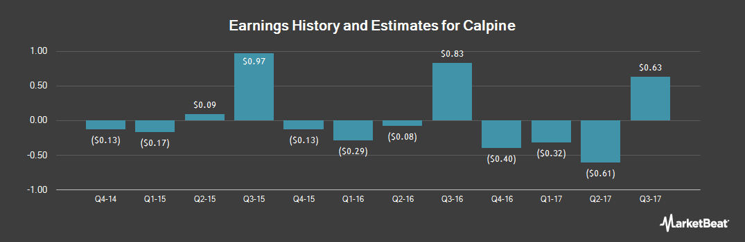 Earnings by Quarter for Calpine (NYSE:CPN)