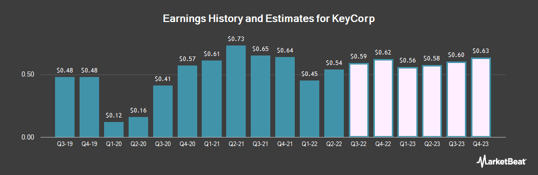 Earnings by Quarter for KeyCorp (NYSE:KEY)