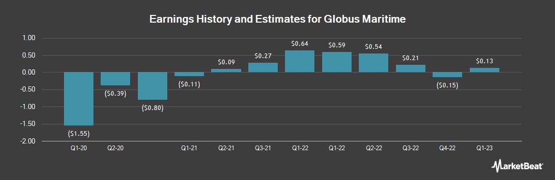 Earnings by Quarter for Globus Maritime (NASDAQ:GLBS)