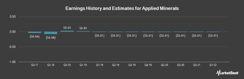 Earnings by Quarter for Applied Minerals (OTCMKTS:AMNL)