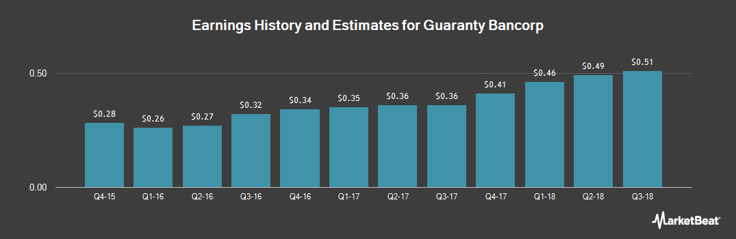 Earnings by Quarter for Guaranty Bancorp (NASDAQ:GBNK)