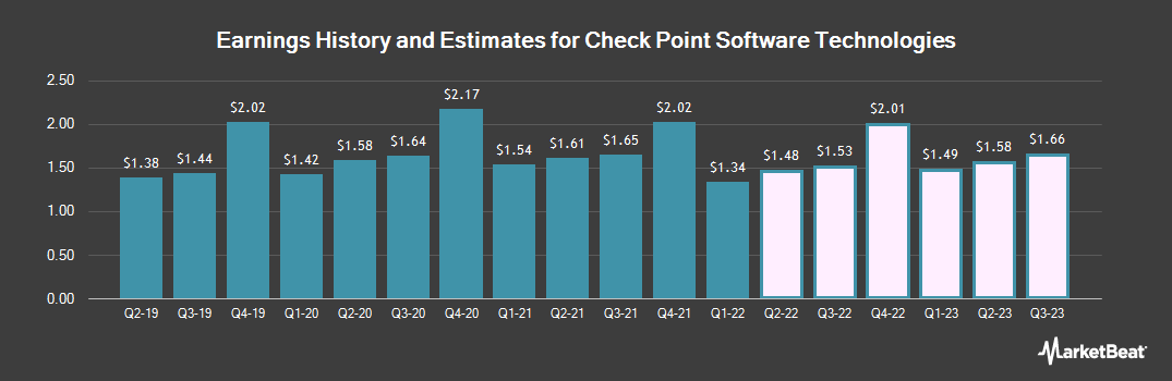 Earnings by Quarter for Check Point Software Technologies (NASDAQ:CHKP)