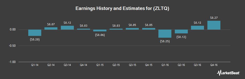 Earnings by Quarter for Zeltiq Aesthetics (NASDAQ:ZLTQ)