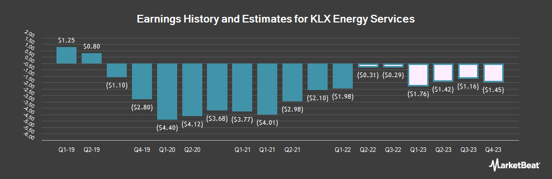 Earnings by Quarter for KLX Energy Services (NASDAQ:KLXE)