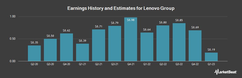 Earnings by Quarter for Lenovo (OTCMKTS:LNVGY)