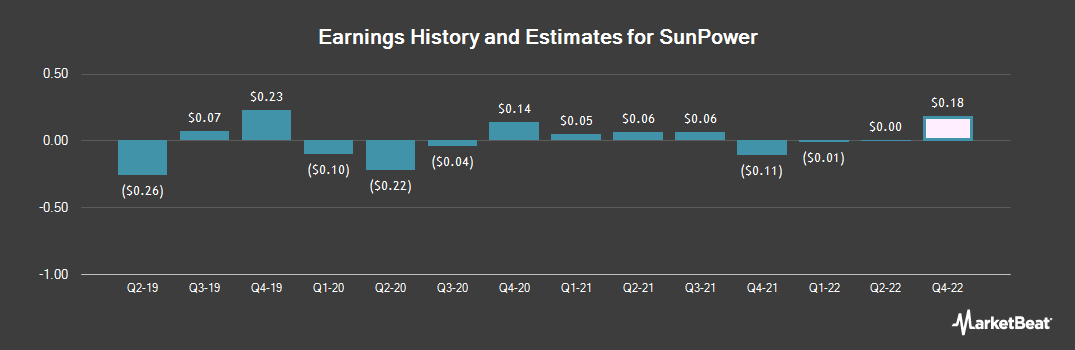 Earnings by Quarter for SunPower (NASDAQ:SPWR)