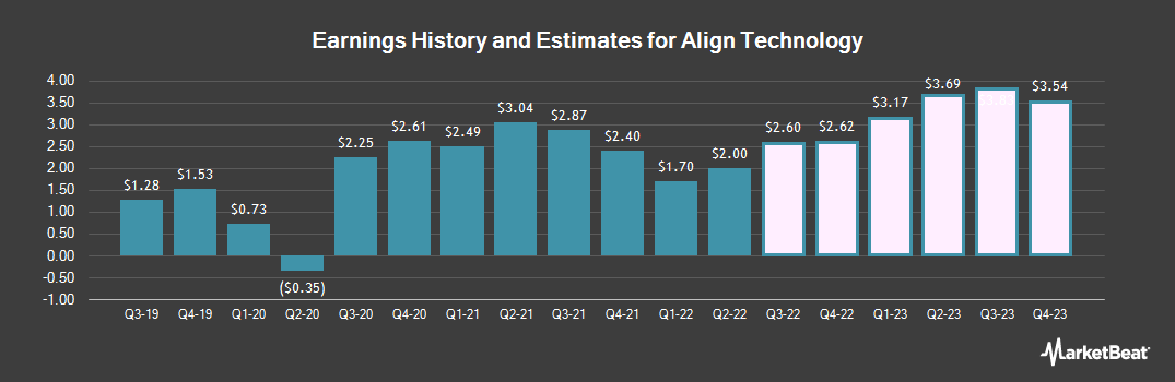 Earnings by Quarter for Align Technology (NASDAQ:ALGN)