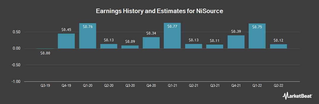 Earnings by Quarter for NiSource (NYSE:NI)