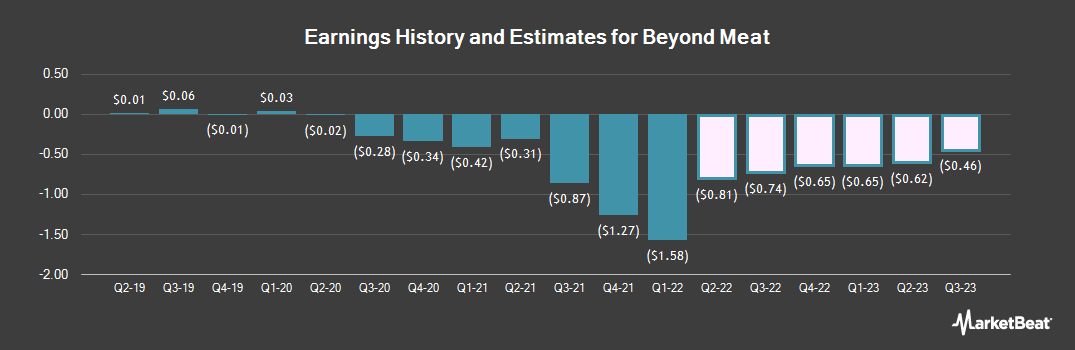 Earnings by Quarter for Beyond Meat (NASDAQ:BYND)