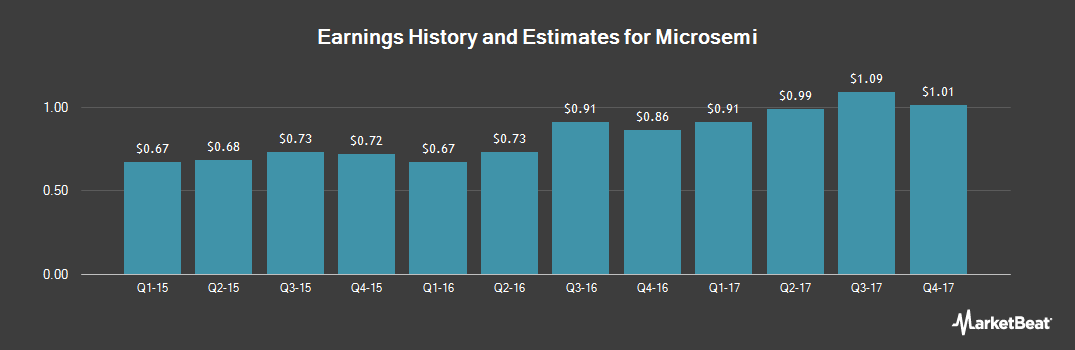 Earnings by Quarter for Microsemi (NASDAQ:MSCC)