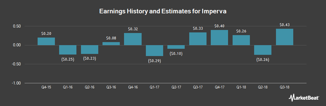 Earnings by Quarter for Imperva (NASDAQ:IMPV)